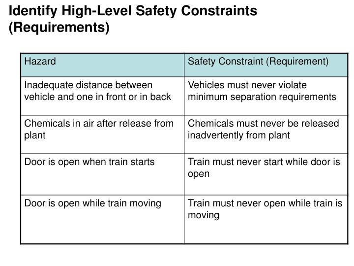 Identify High-Level Safety Constraints