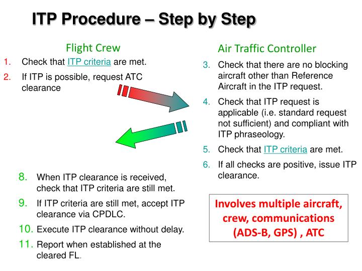 ITP Procedure – Step by Step