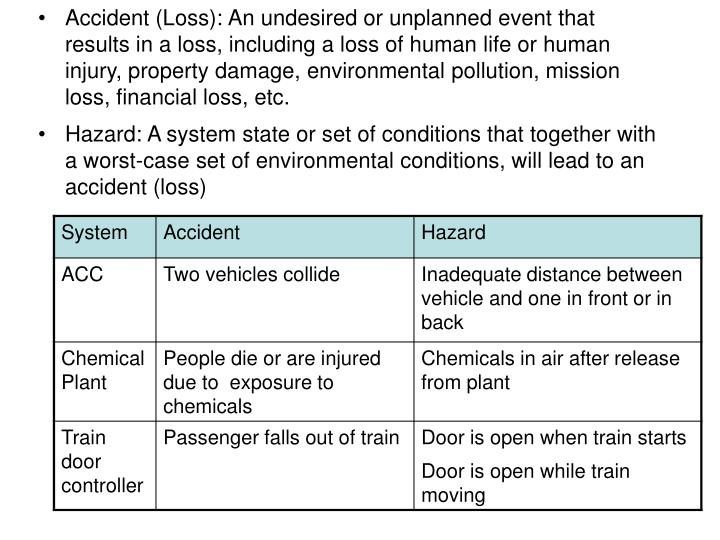 Accident (Loss): An undesired or unplanned event that results in a loss, including a loss of human life or human injury, property damage, environmental pollution, mission loss, financial loss, etc.