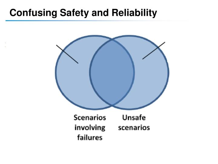 Confusing Safety and Reliability