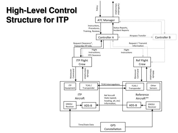 High-Level Control Structure for ITP