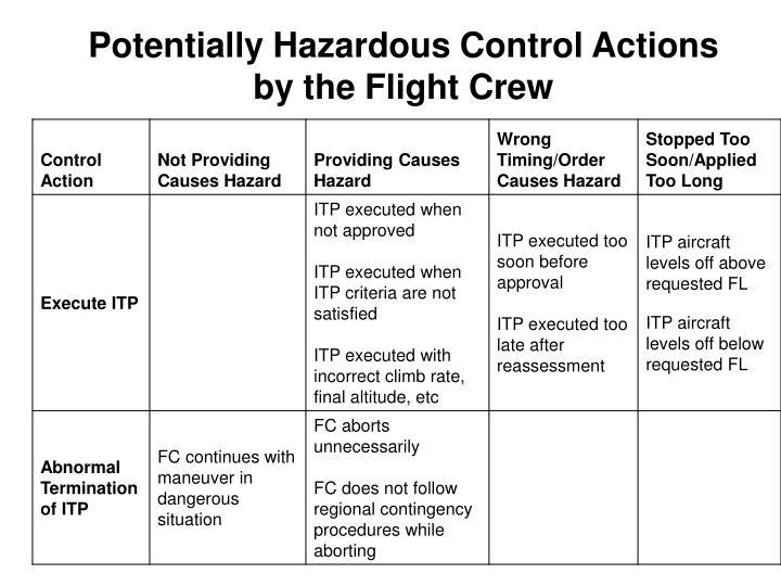 Potentially Hazardous Control Actions