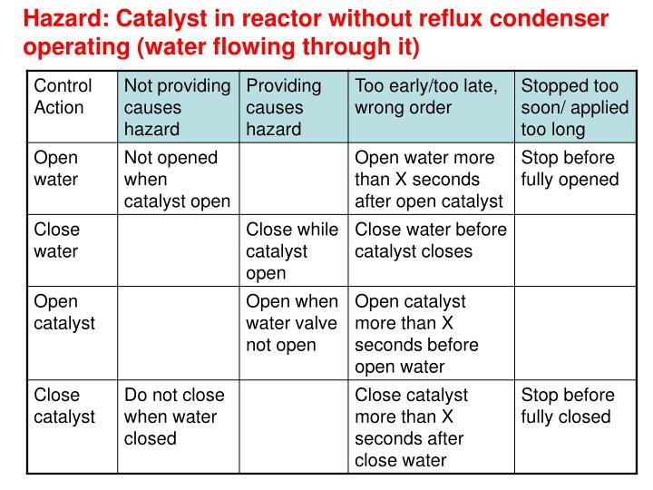 Hazard: Catalyst in reactor without reflux condenser