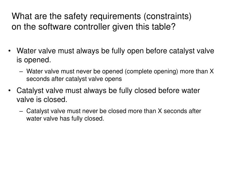 What are the safety requirements (constraints) on the software controller given this table?