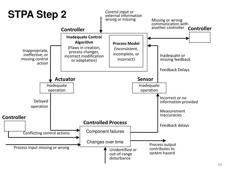 STPA Step 2