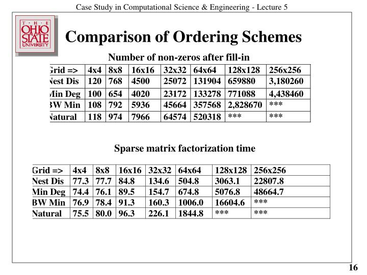 Comparison of Ordering Schemes