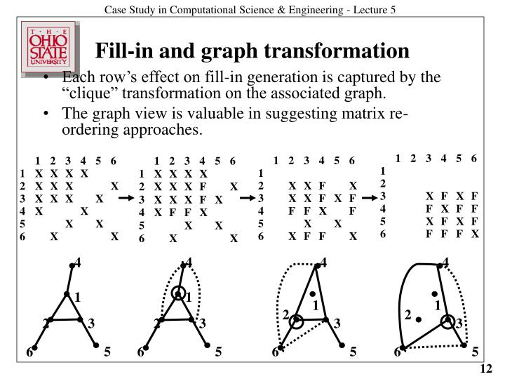 "Each row's effect on fill-in generation is captured by the ""clique"" transformation on the associated graph."