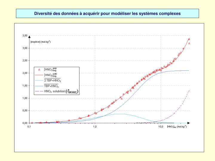 Diversité des données à acquérir pour modéliser les systèmes complexes