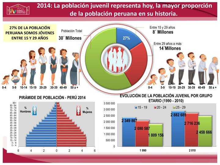 2014: La población juvenil representa hoy,