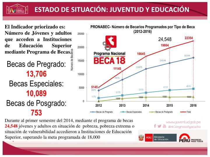ESTADO DE SITUACIÓN: JUVENTUD Y EDUCACIÓN