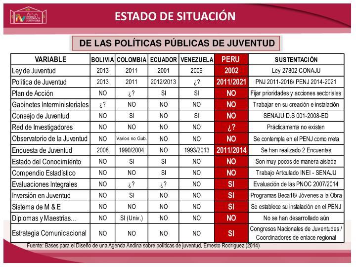 ESTADO DE SITUACIÓN