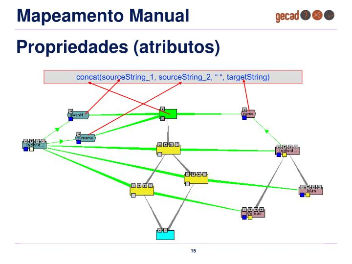 Mapeamento Manual
