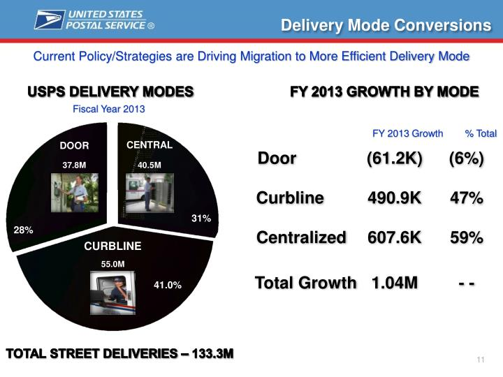 Delivery Mode Conversions