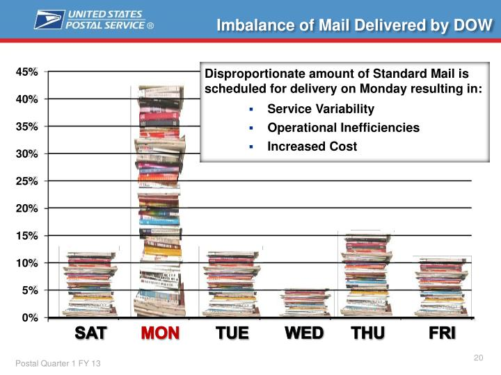 Imbalance of Mail Delivered by DOW