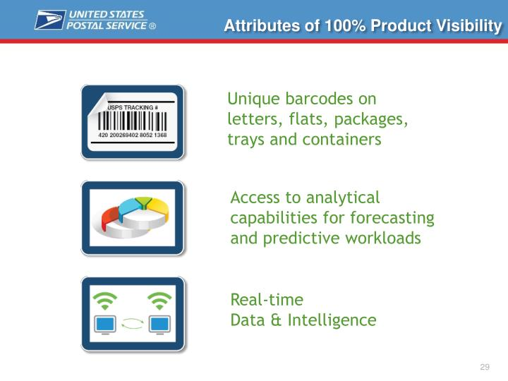 Attributes of 100% Product Visibility