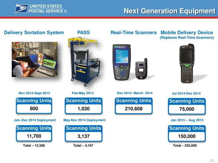 Next Generation Equipment