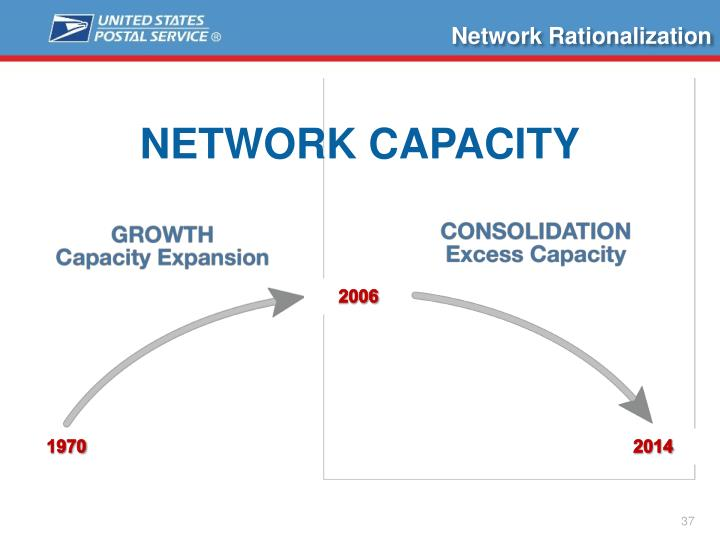 Network Rationalization