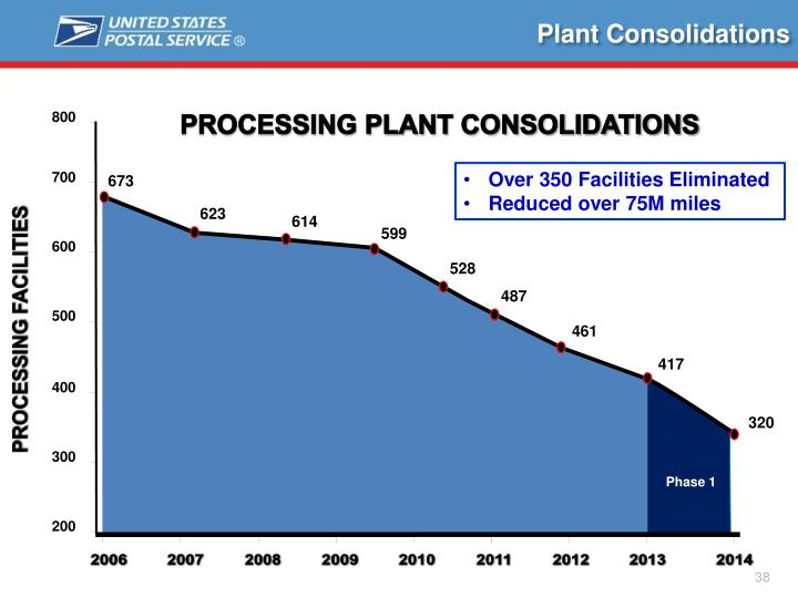 Plant Consolidations