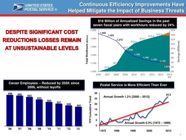 Continuous Efficiency Improvements Have