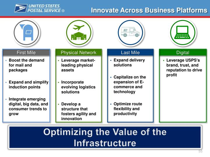Innovate Across Business Platforms