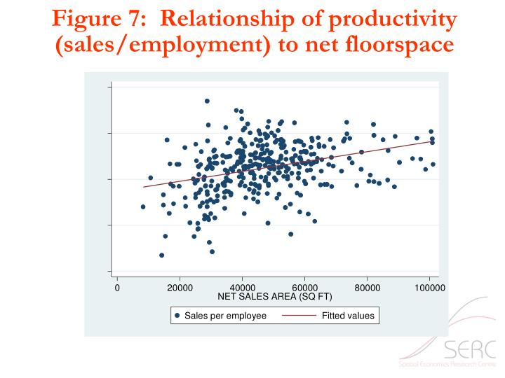Figure 7:  Relationship of productivity (sales/employment) to net floorspace