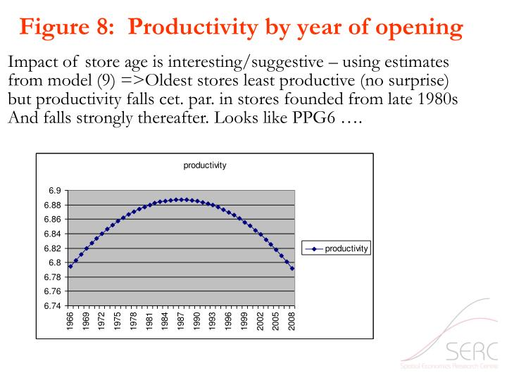 Figure 8:  Productivity by year of opening