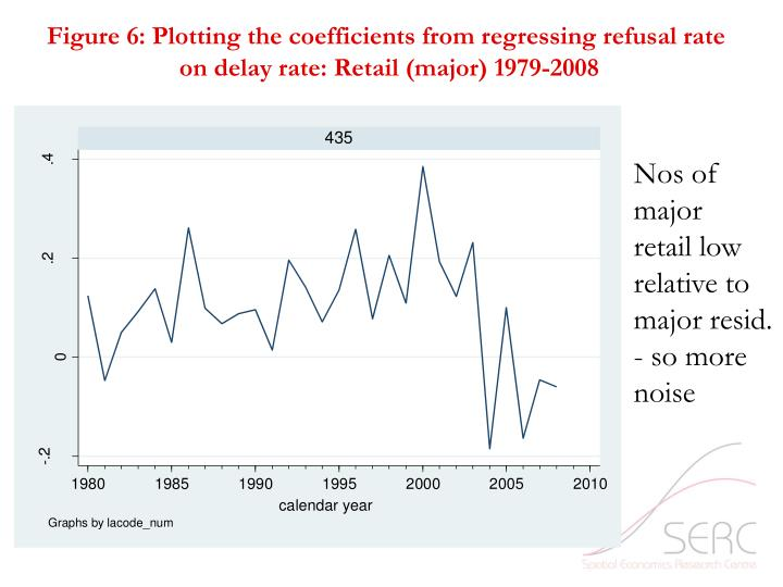 Figure 6: Plotting the coefficients from regressing refusal rate