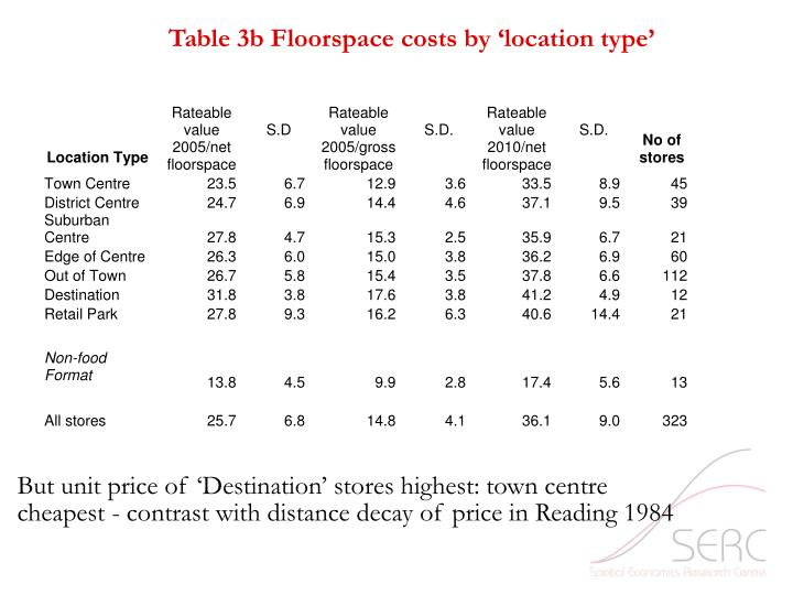 Table 3b Floorspace costs by 'location type'
