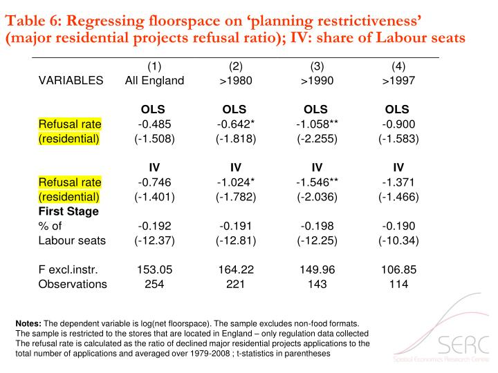 Table 6: Regressing floorspace on 'planning restrictiveness'