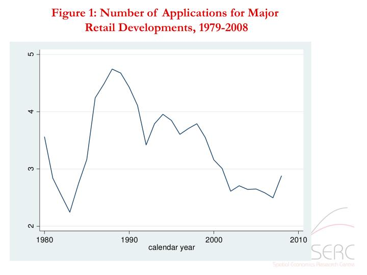 Figure 1: Number of Applications for Major