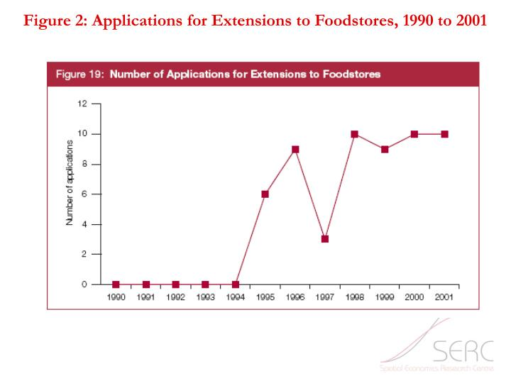 Figure 2: Applications for Extensions to Foodstores, 1990 to 2001