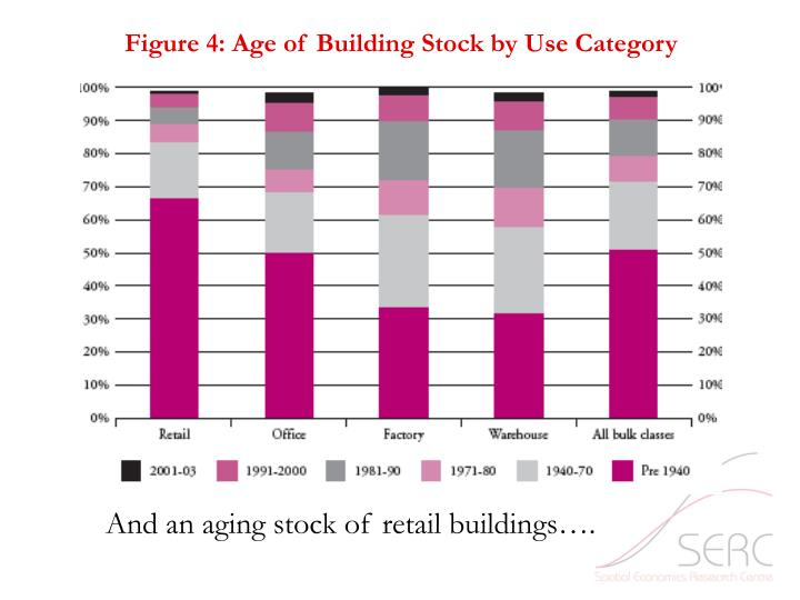 Figure 4: Age of Building Stock by Use Category