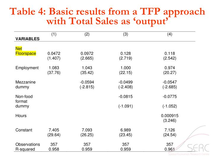 Table 4: Basic results from a TFP approach with Total Sales as 'output'