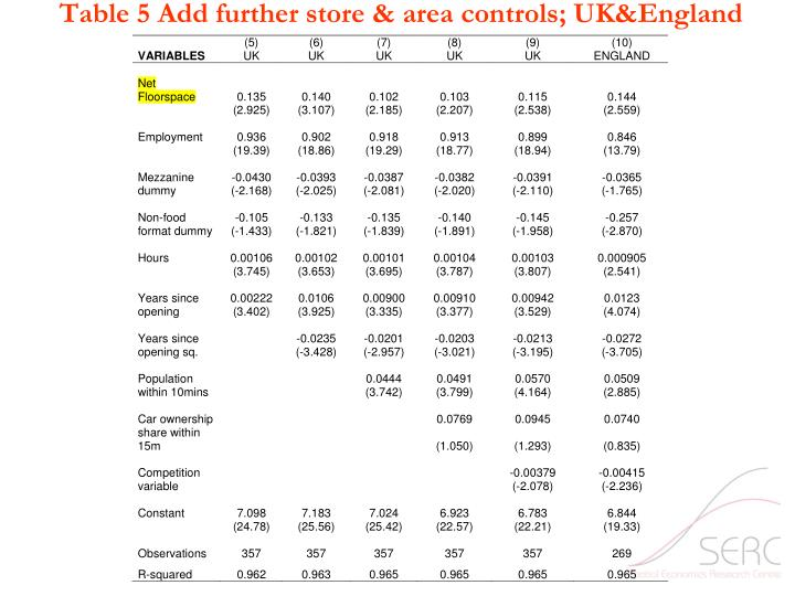 Table 5 Add further store & area controls; UK&England