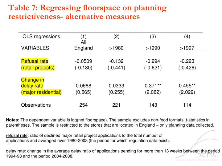 Table 7: Regressing floorspace on planning restrictiveness- alternative measures