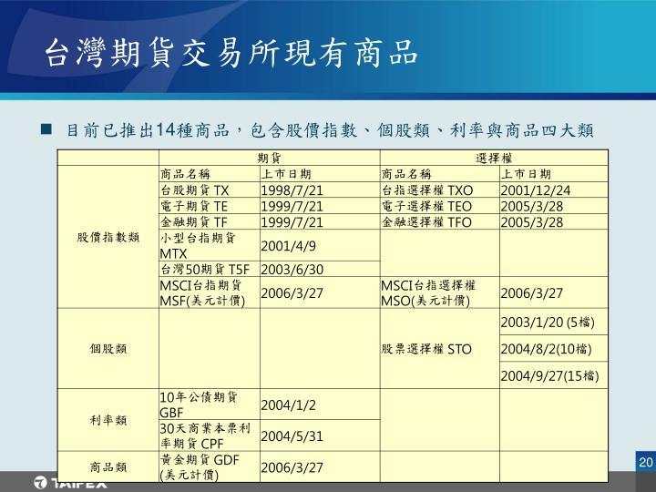 台灣期貨交易所現有商品