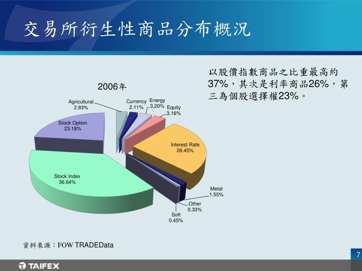 交易所衍生性商品分布概況