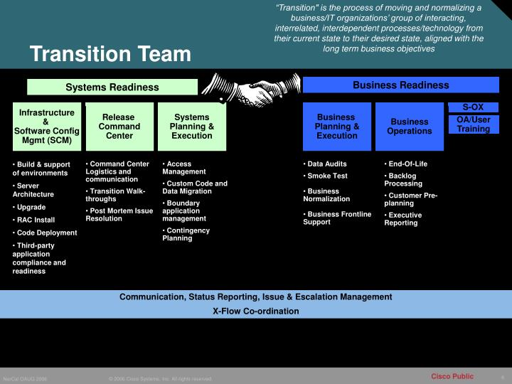 """""""Transition"""" is the process of moving and normalizing a business/IT organizations' group of interacting, interrelated, interdependent processes/technology from their current state to their desired state, aligned with the  long term business objectives"""
