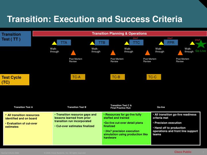 Transition: Execution and Success Criteria