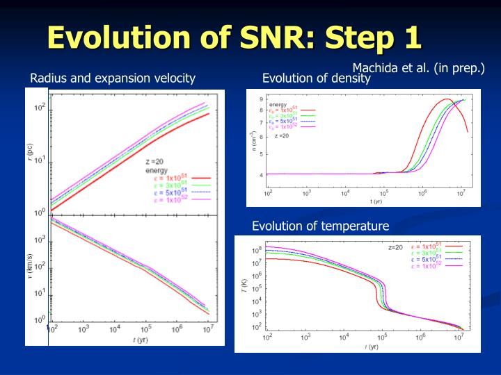 Evolution of SNR: Step 1