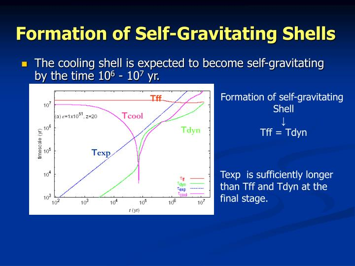 Formation of Self-Gravitating Shells