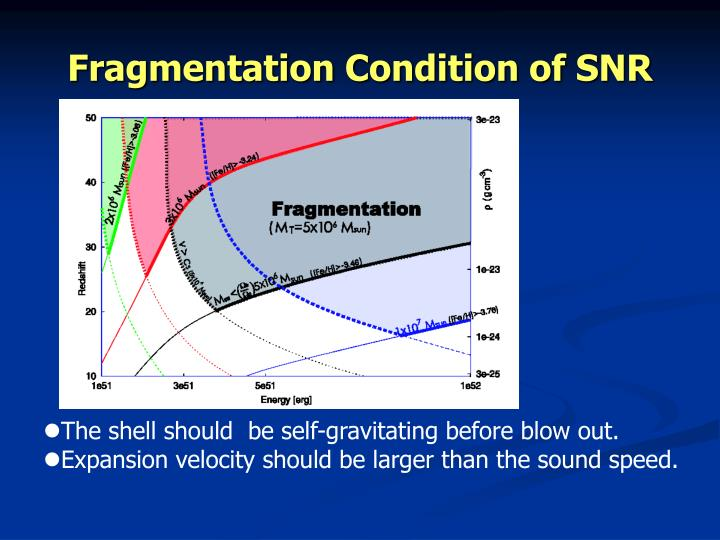 Fragmentation Condition of SNR