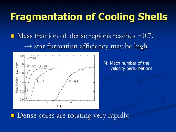 Fragmentation of Cooling Shells