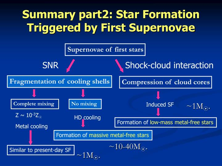 Summary part2: Star Formation Triggered by First Supernovae