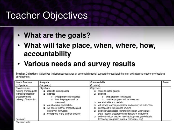 Teacher Objectives