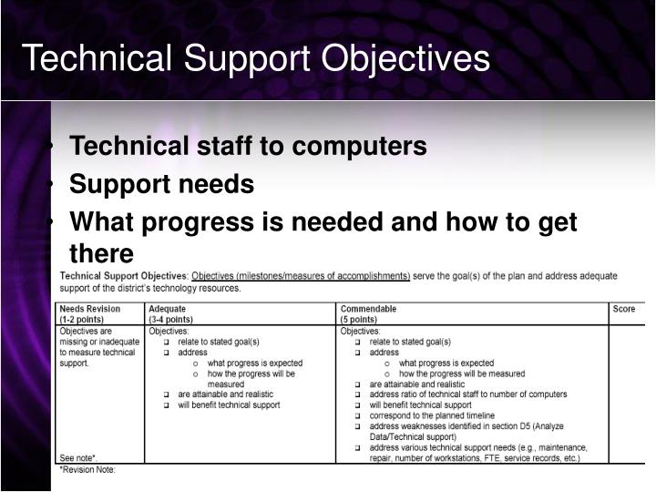 Technical Support Objectives