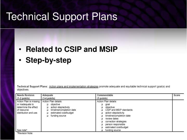 Technical Support Plans