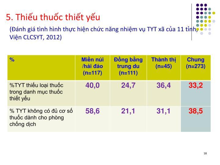 (Đánh giá tình hình thực hiện chức năng nhiệm vụ TYT xã của 11 tỉnh, Viện CLCSYT, 2012)