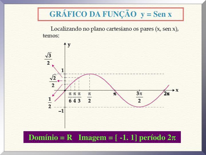 GRÁFICO DA FUNÇÃO  y = Sen x