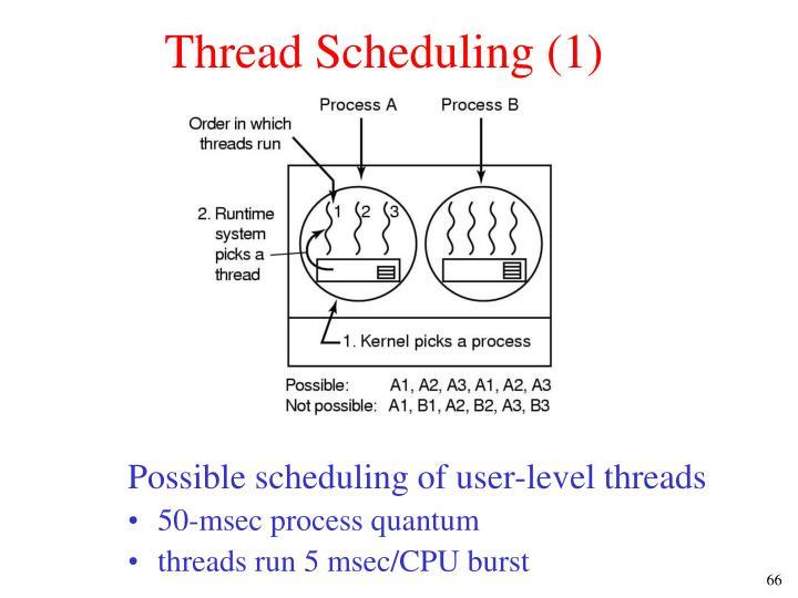 Thread Scheduling (1)